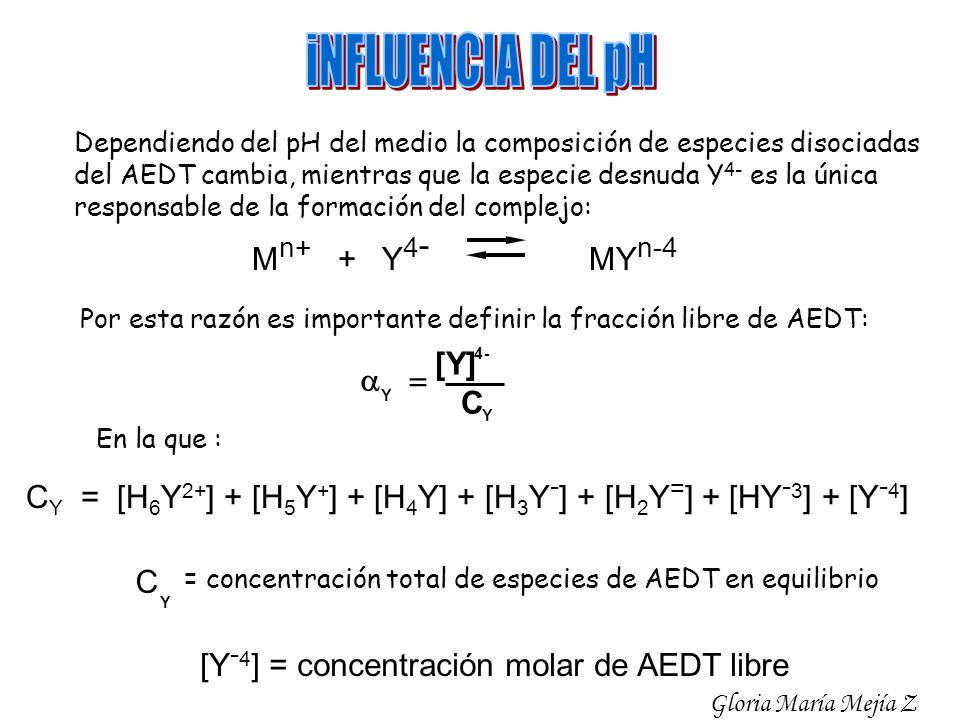 iNFLUENCIA DEL pH Mn+ + Y4- MYn-4 [Y] a = C